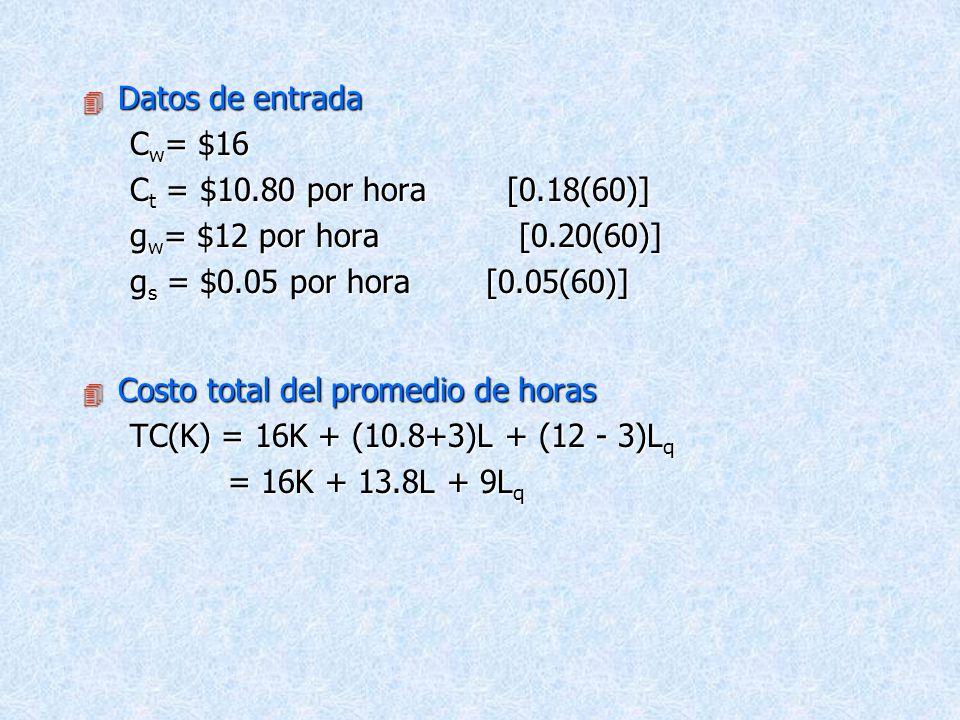 Datos de entrada Cw= $16. Ct = $10.80 por hora [0.18(60)] gw= $12 por hora [0.20(60)]